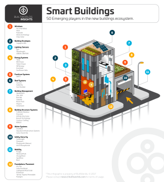 BuiltWorlds_insights_smart_buildings