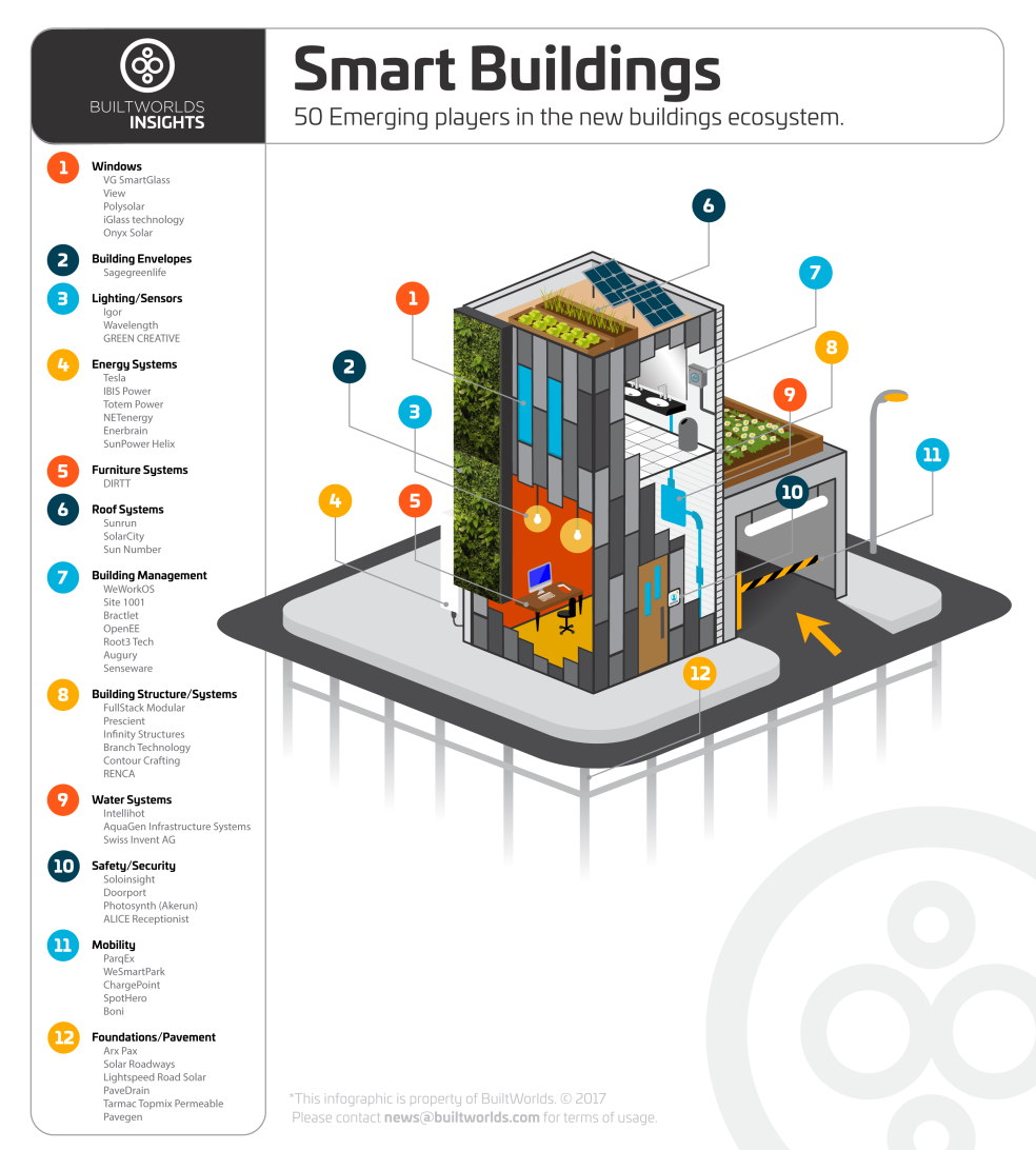BuiltWorlds_insights_smart_buildings.png